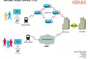 VTO - VIRTUAL TICKET OFFICE